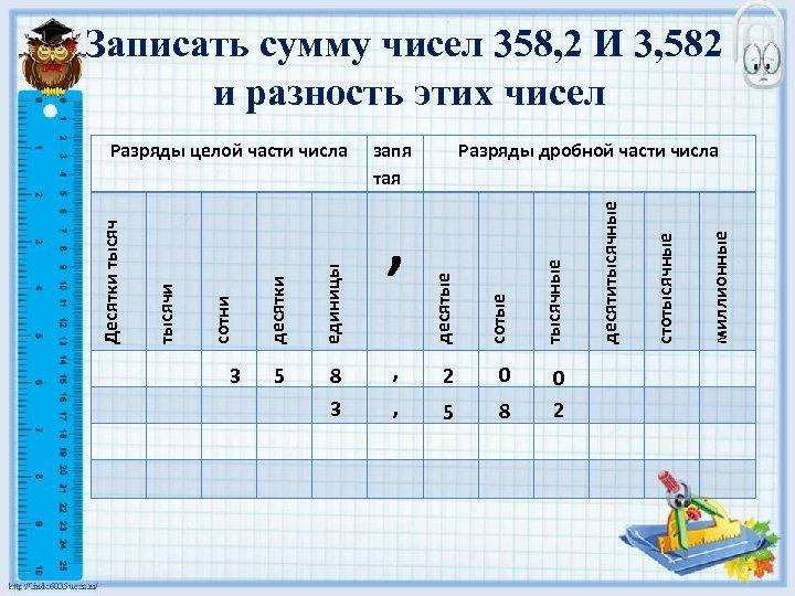 Записать сумму чисел 358, 2 И 3, 582 и разность этих чисел миллионные 5