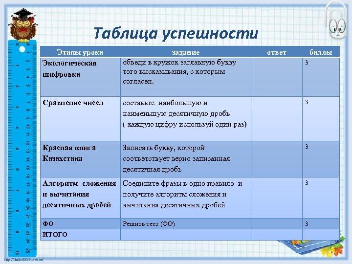 Таблица успешности Этапы урока Экологическая шифровка Сравнение чисел задание обведи в кружок заглавную букву
