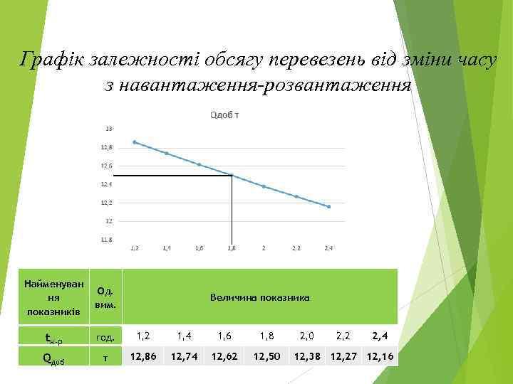 Графік залежності обсягу перевезень від зміни часу з навантаження-розвантаження Найменуван ня показників Од. вим.