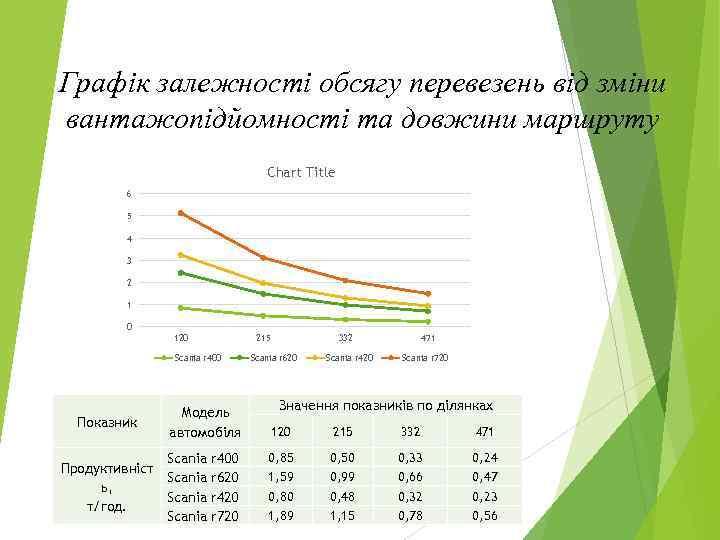 Графік залежності обсягу перевезень від зміни вантажопідйомності та довжини маршруту Chart Title 6 5