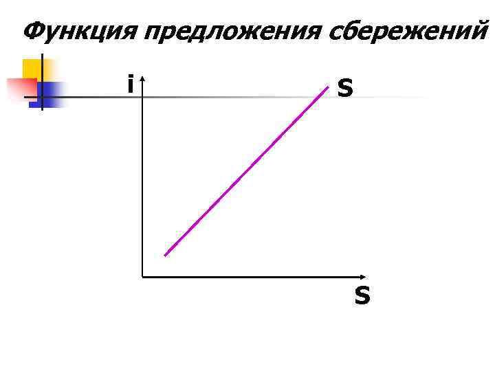 Функция предложения сбережений i S S