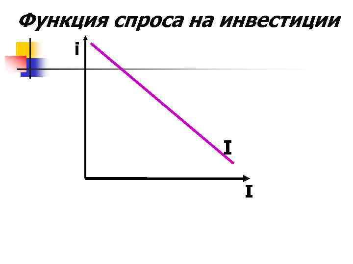 Функция спроса на инвестиции i I I