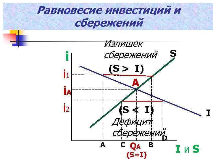 Равновесие инвестиций и сбережений i Излишек сбережений S (S > I) i 1 i.