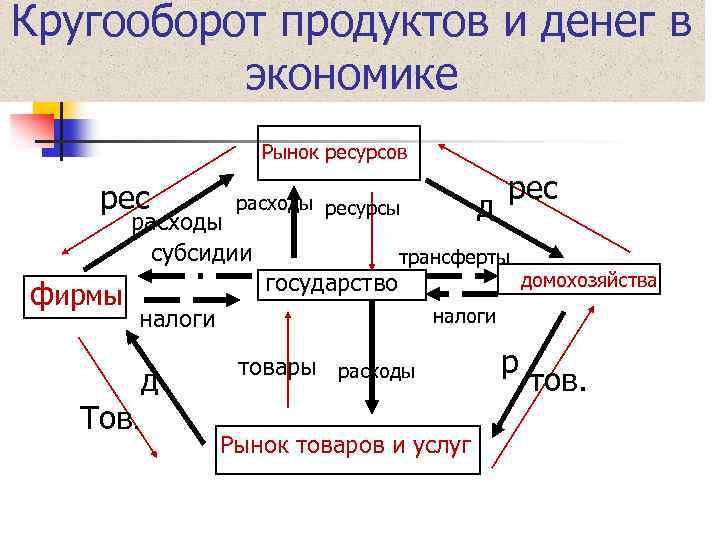 Кругооборот продуктов и денег в экономике Рынок ресурсов рес расходы субсидии фирмы государство Тов.