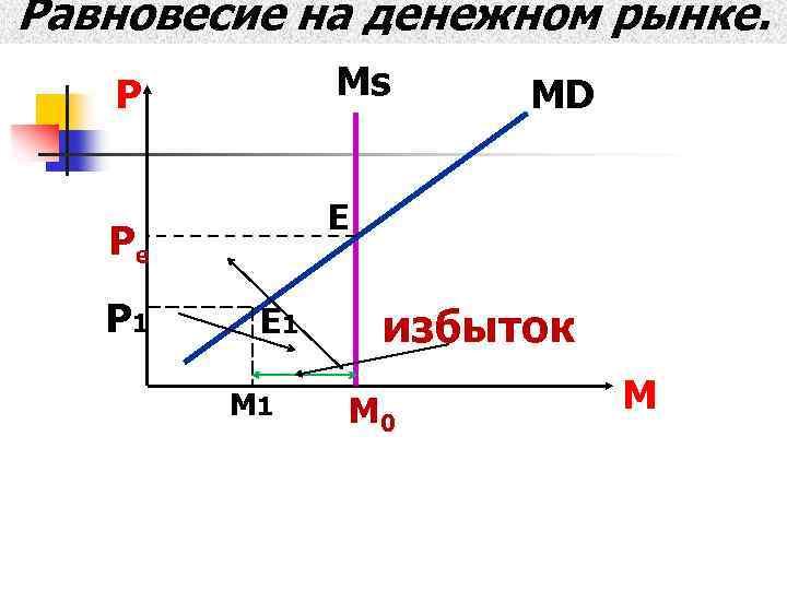 Равновесие на денежном рынке. Ms Р Е Рe Р 1 MD E 1 M