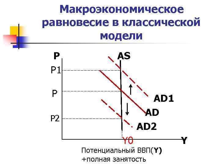 Макроэкономическое равновесие в классической модели Р Р 1 АS Р АD 1 АD АD