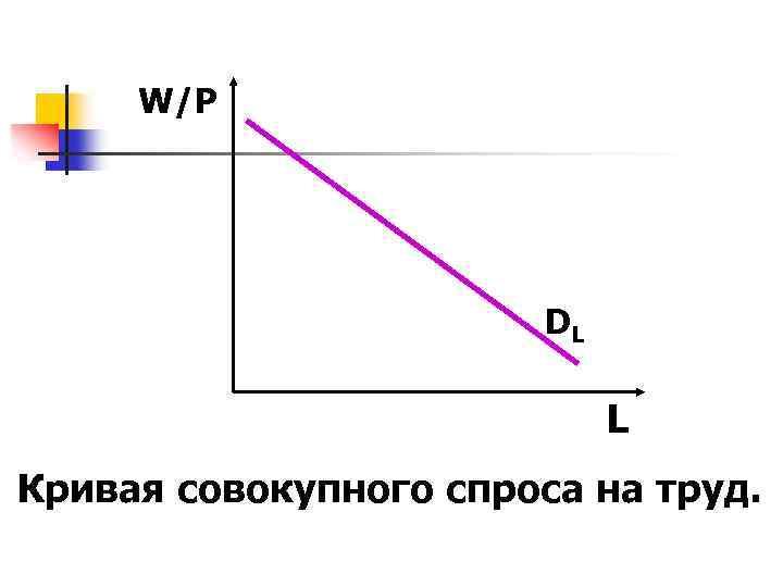 W/P DL L Кривая совокупного спроса на труд.