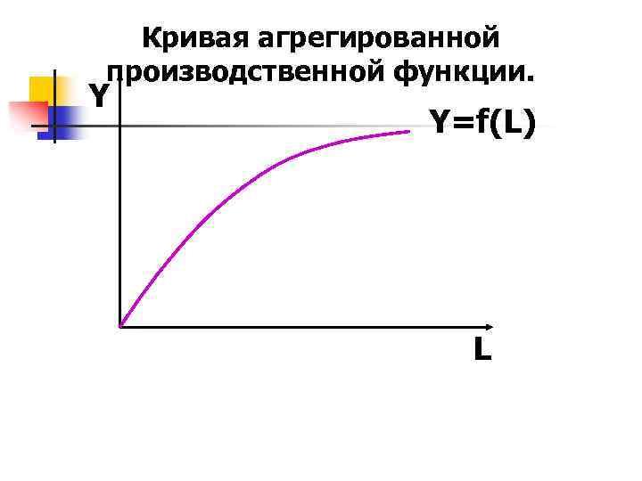 Кривая агрегированной производственной функции. Y Y=f(L) L