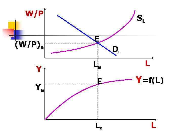 W/P (W/P)e Y Ye SL Е DL Le L Е Y=f(L) Le L