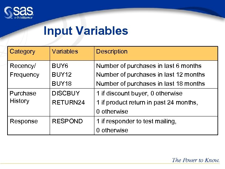 Input Variables Category Variables Description Recency/ Frequency BUY 6 BUY 12 BUY 18 Number