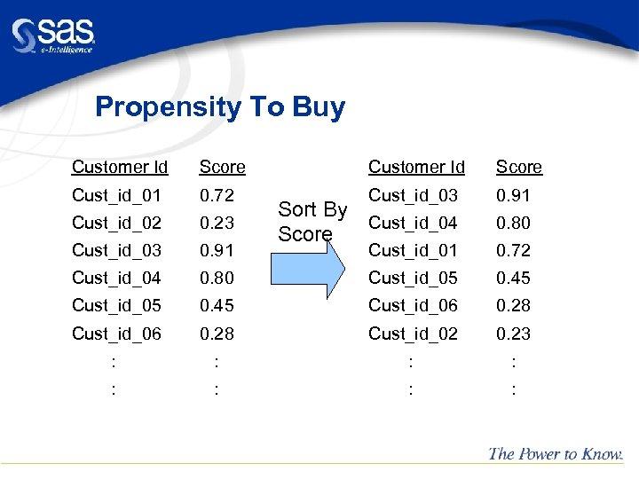 Propensity To Buy Customer Id Score Cust_id_01 0. 72 Cust_id_03 0. 91 Cust_id_02 0.