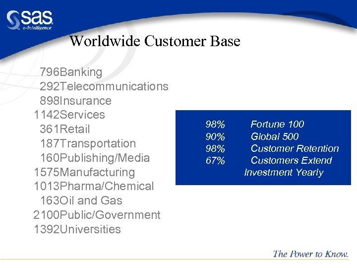 Worldwide Customer Base 796 Banking 292 Telecommunications 898 Insurance 1142 Services 361 Retail 187
