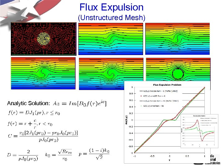 Flux Expulsion (Unstructured Mesh) Analytic Solution:
