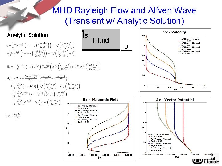MHD Rayleigh Flow and Alfven Wave (Transient w/ Analytic Solution) Analytic Solution: B Fluid