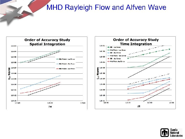 MHD Rayleigh Flow and Alfven Wave