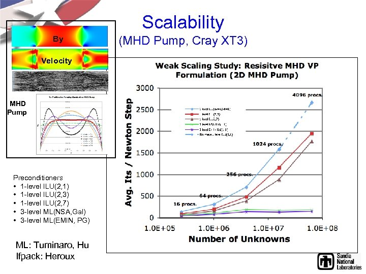 Scalability By Velocity MHD Pump Preconditioners • 1 -level ILU(2, 1) • 1 -level