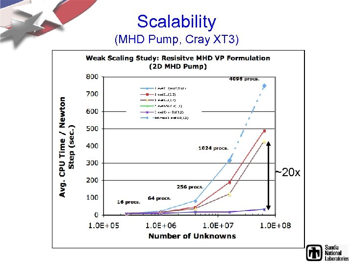 Scalability (MHD Pump, Cray XT 3) ~20 x