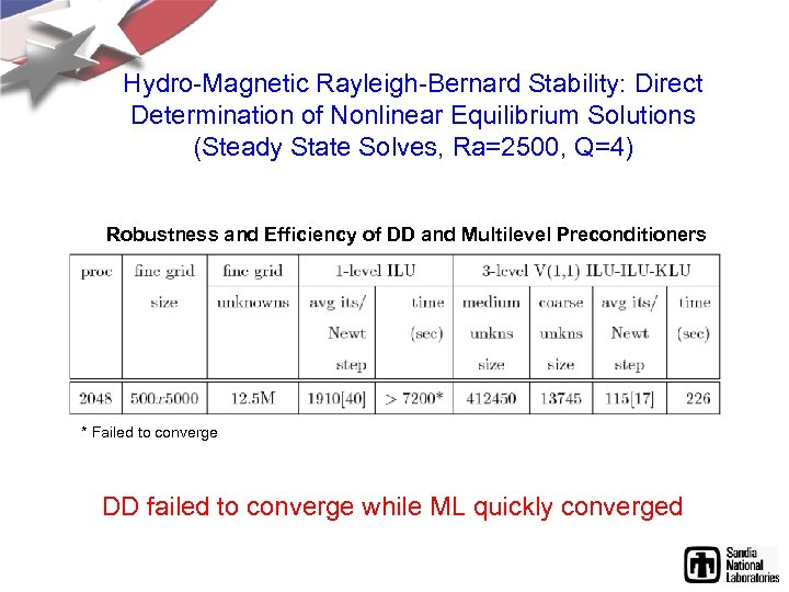 Hydro-Magnetic Rayleigh-Bernard Stability: Direct Determination of Nonlinear Equilibrium Solutions (Steady State Solves, Ra=2500, Q=4)