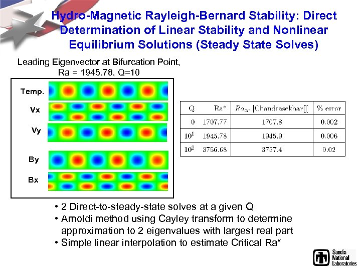 Hydro-Magnetic Rayleigh-Bernard Stability: Direct Determination of Linear Stability and Nonlinear Equilibrium Solutions (Steady State