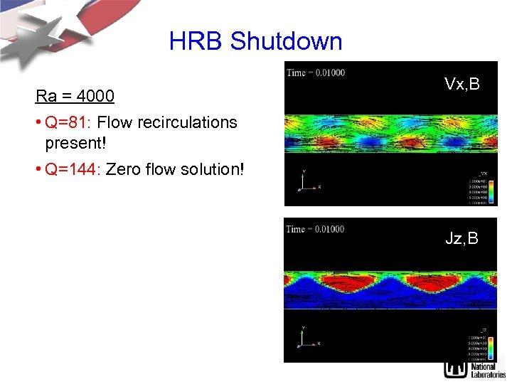 HRB Shutdown Ra = 4000 Vx, B • Q=81: Flow recirculations present! • Q=144: