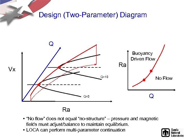 Design (Two-Parameter) Diagram Q Ra Vx Buoyancy Driven Flow Q=10 Q=0 No Flow Q