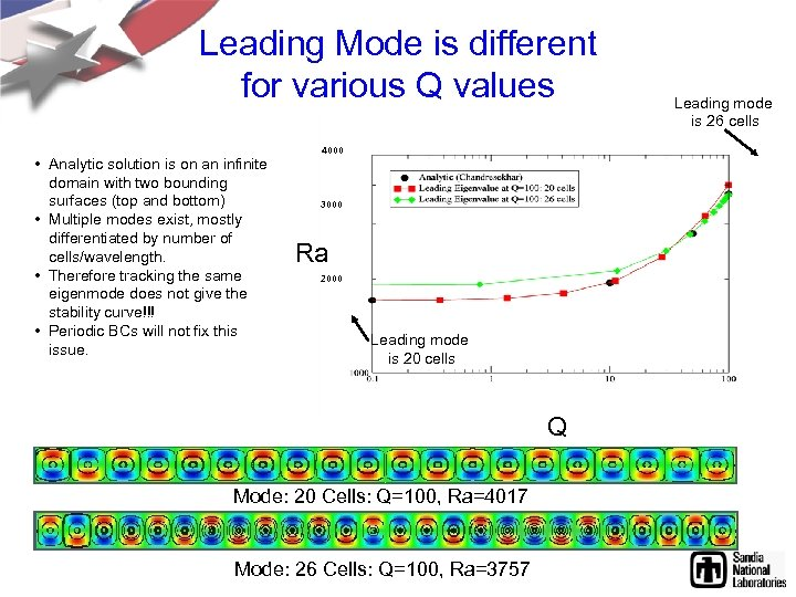 Leading Mode is different for various Q values • Analytic solution is on an
