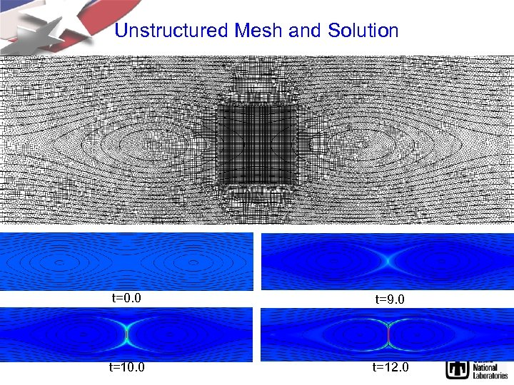 Unstructured Mesh and Solution t=0. 0 t=9. 0 t=10. 0 t=12. 0