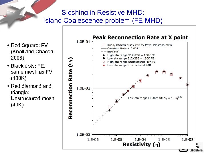 Sloshing in Resistive MHD: Island Coalescence problem (FE MHD) • Red Square: FV (Knoll