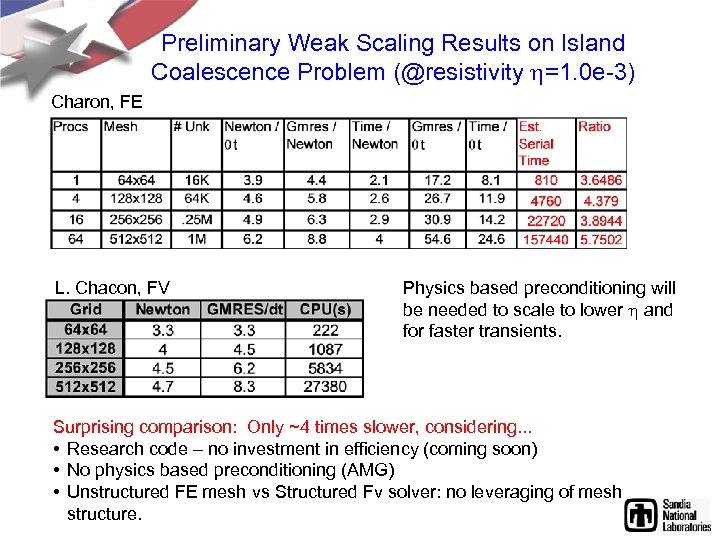 Preliminary Weak Scaling Results on Island Coalescence Problem (@resistivity h=1. 0 e-3) Charon, FE