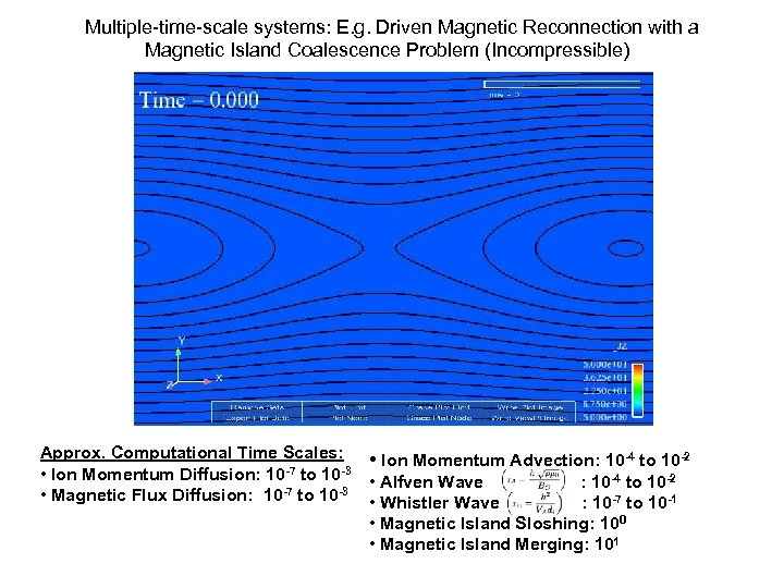 Multiple-time-scale systems: E. g. Driven Magnetic Reconnection with a Magnetic Island Coalescence Problem (Incompressible)