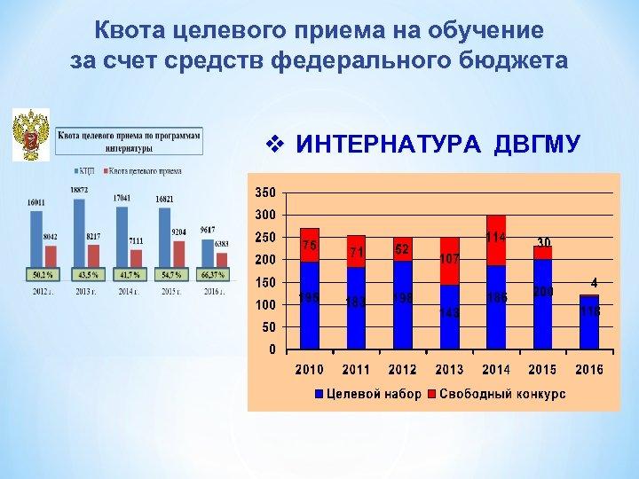 Квота целевого приема на обучение за счет средств федерального бюджета v ИНТЕРНАТУРА ДВГМУ
