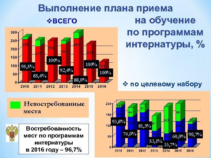 Выполнение плана приема на обучение v. ВСЕГО по программам интернатуры, % 100% 95, 5%