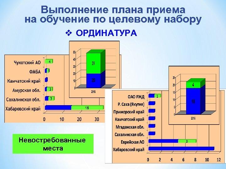 Выполнение плана приема на обучение по целевому набору v ОРДИНАТУРА Невостребованные места
