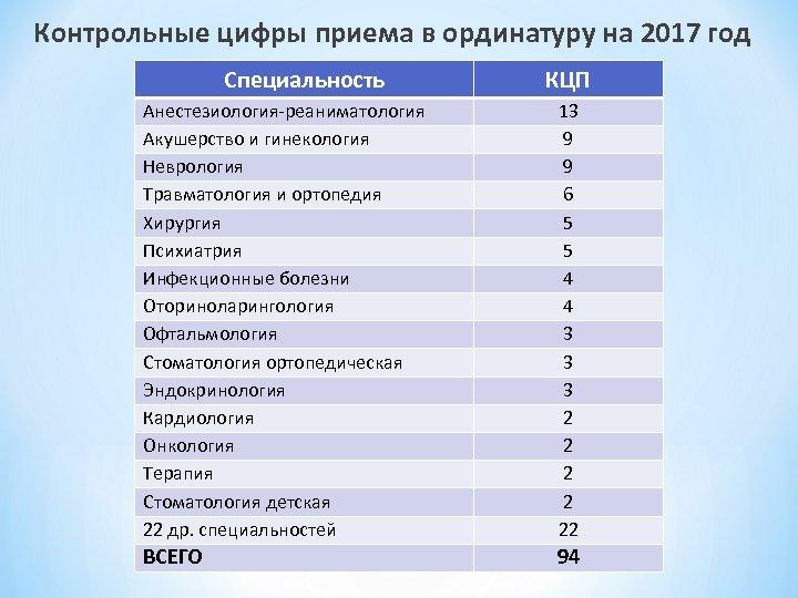 Контрольные цифры приема в ординатуру на 2017 год Специальность КЦП Анестезиология-реаниматология Акушерство и гинекология