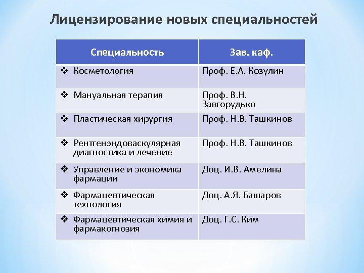Лицензирование новых специальностей Специальность Зав. каф. v Косметология Проф. Е. А. Козулин v Мануальная