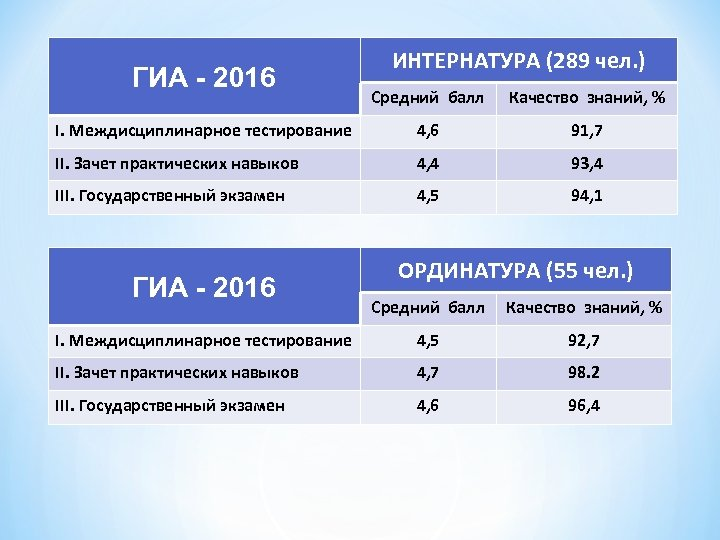 ГИА - 2016 ИНТЕРНАТУРА (289 чел. ) Средний балл Качество знаний, % I. Междисциплинарное