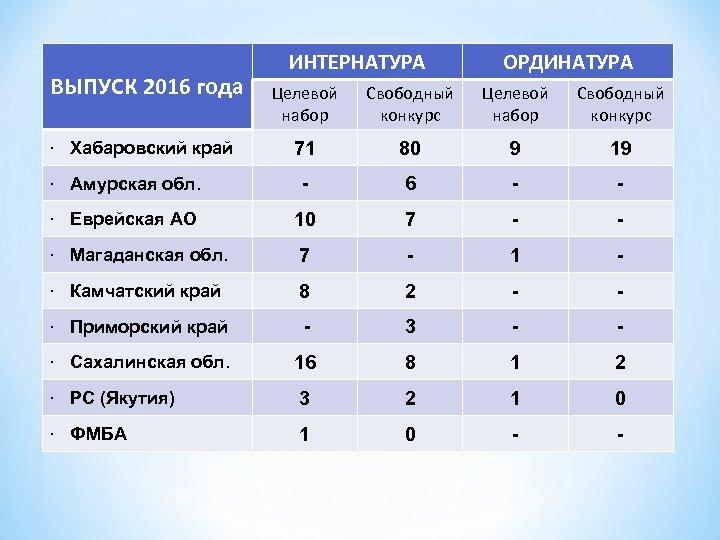 ВЫПУСК 2016 года ИНТЕРНАТУРА ОРДИНАТУРА Целевой набор Свободный конкурс 71 80 9 19 ·
