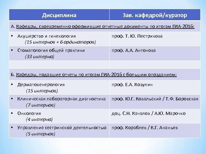 Дисциплина Зав. кафедрой/куратор А. Кафедры, своевременно оформившие отчетные документы по итогам ГИА-2016: • Акушерство
