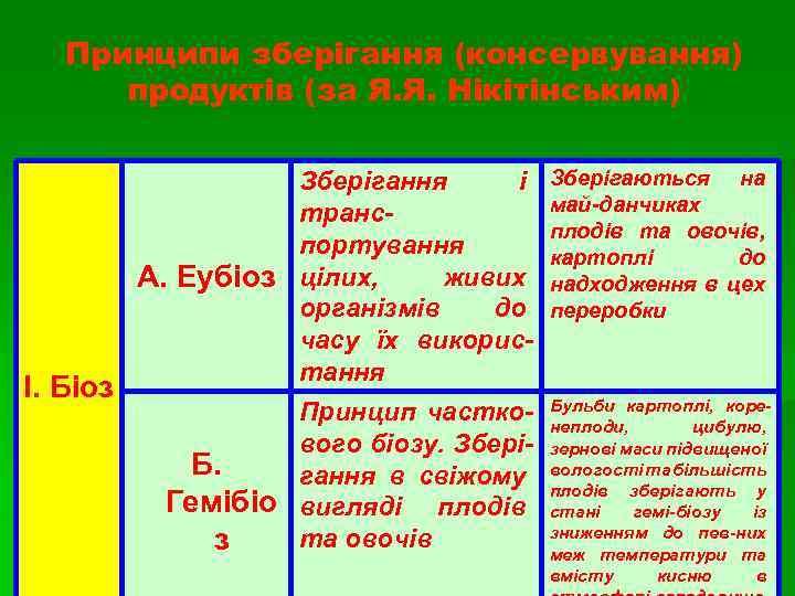 Принципи зберігання (консервування) продуктів (за Я. Я. Нікітінським) Зберігання і транспортування живих А. Еубіоз