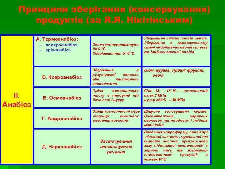 Принципи зберігання (консервування) продуктів (за Я. Я. Нікітінським) А. Термоанабіоз: – психроанабіоз – кріоанабіоз