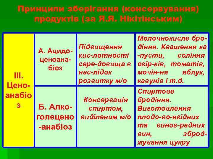 Принципи зберігання (консервування) продуктів (за Я. Я. Нікітінським) А. Ацидоценоанабіоз ІІІ. Ценоанабіо з Б.