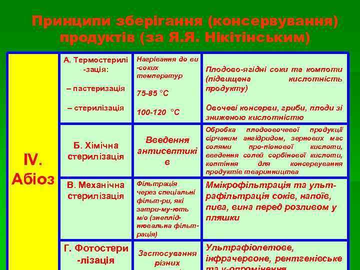 Принципи зберігання (консервування) продуктів (за Я. Я. Нікітінським) А. Термостерилі Нагрівання до ви -соких