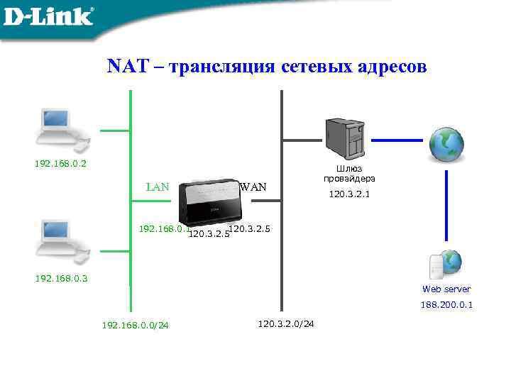 NAT – трансляция сетевых адресов 192. 168. 0. 2 LAN WAN Шлюз провайдера 120.