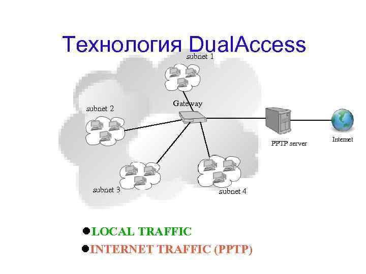 Технология Dual. Access subnet 1 subnet 2 Gateway PPTP server subnet 3 subnet 4