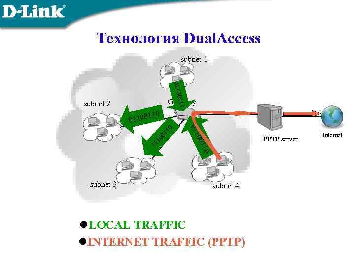 Технология Dual. Access 11100 110 subnet 1 Gateway subnet 2 110 10 01 10