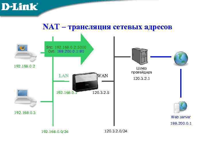 NAT – трансляция сетевых адресов Src: 192. 168. 0. 2: 5000 Dst: 188. 200.