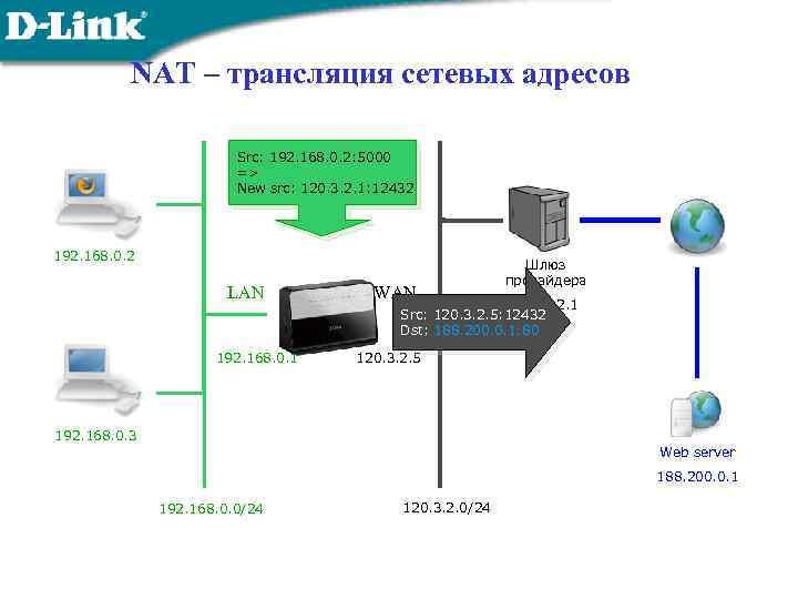 NAT – трансляция сетевых адресов Src: 192. 168. 0. 2: 5000 => New src: