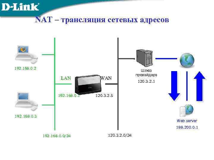 NAT – трансляция сетевых адресов 192. 168. 0. 2 LAN 192. 168. 0. 1