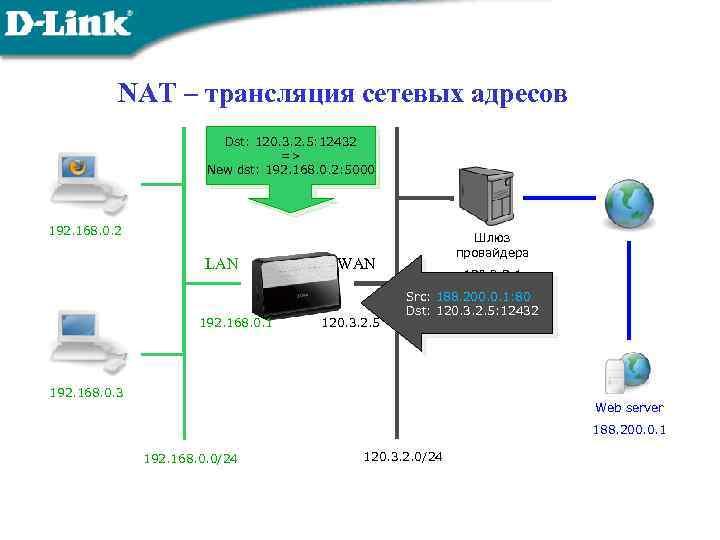 NAT – трансляция сетевых адресов Dst: 120. 3. 2. 5: 12432 => New dst: