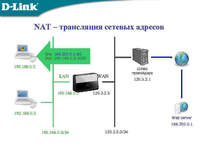 NAT – трансляция сетевых адресов Src: 188. 200. 0. 1: 80 Dst: 192. 168.